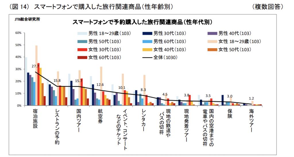 JTB総合研究所(スマートフォンの利用と旅行消費に関する調査)