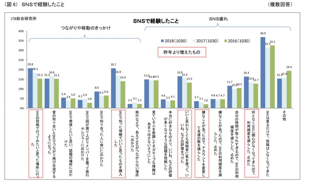 JTB総合研究所 スマートフォンの利用と旅行消費に関する調査